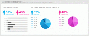 Sprout Social audience demographics