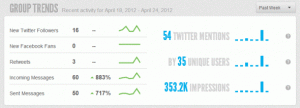 Sprout Social Group Trends