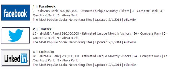 LinkedIn 3rd most popular networking site